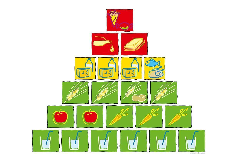 Modell für gesunde Ernährung