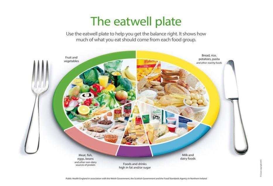 Ernährungspyramiden
