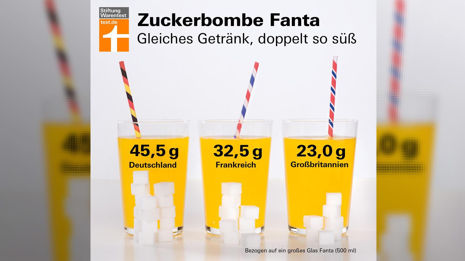 Diese Grafik teilte die Stiftung Warentest auf ihrer Facebook-Seite.